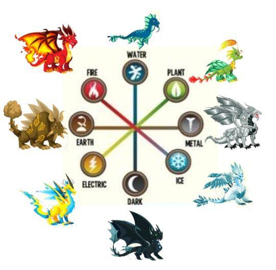 Dragon city element dragon breeding guide