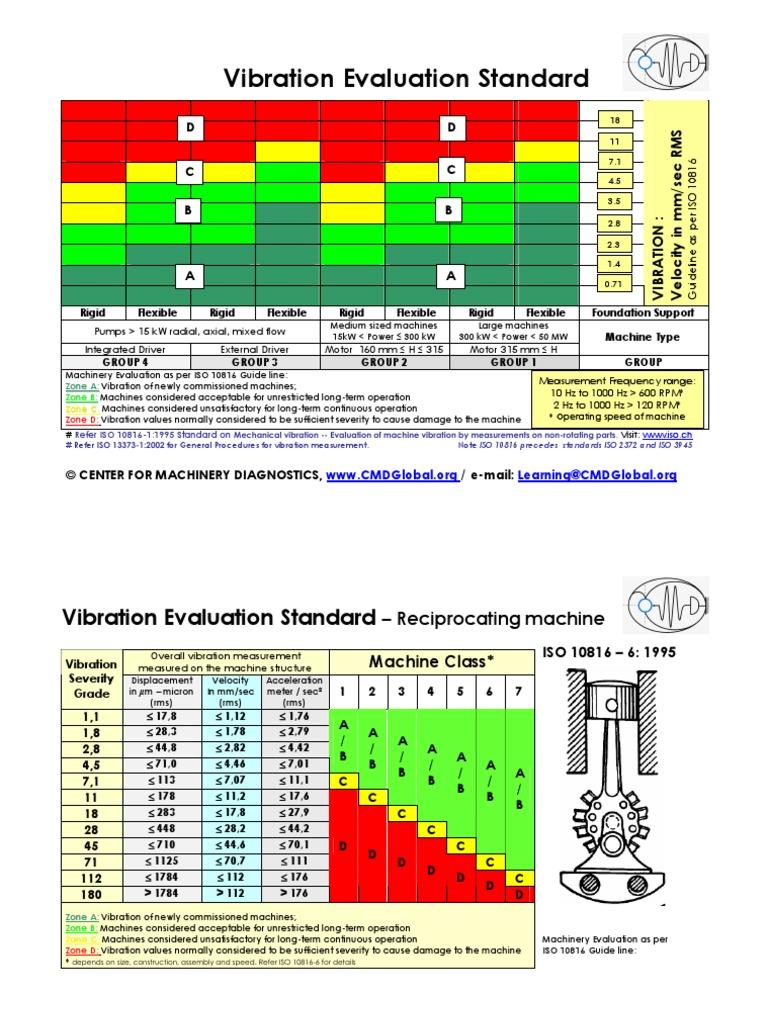 Iso 10816 vibration severity standards pdf