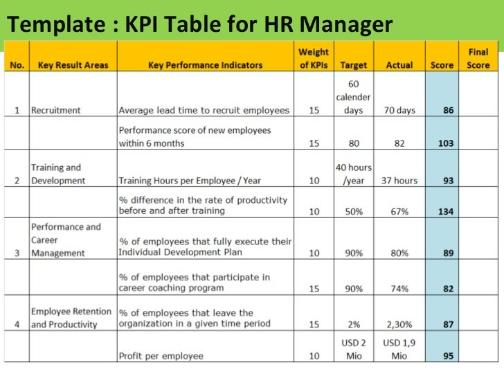 Example kpi for compliance officer