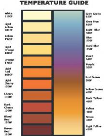 instructions on heat coloring titanium