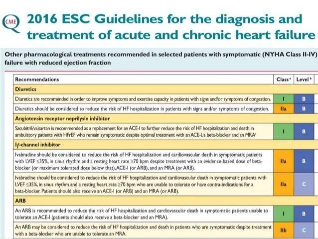 Acute heart failure guidelines esc