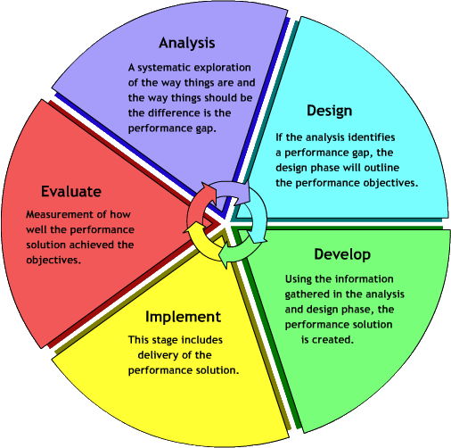 integrated curriculum and instructional design inquiry-based learning