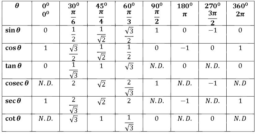Trigonometry table of values 0 360 pdf