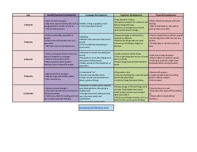 Stages of child development 0 19 pdf