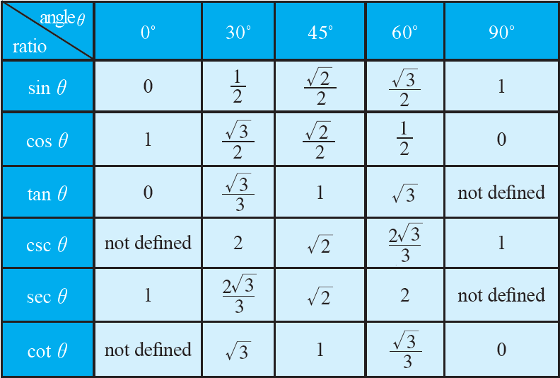 Trigonometry table of values 0 360 pdf