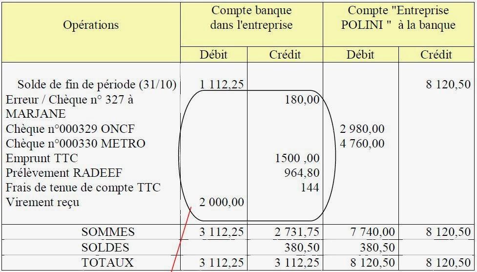 Cours etat de rapprochement bancaire pdf