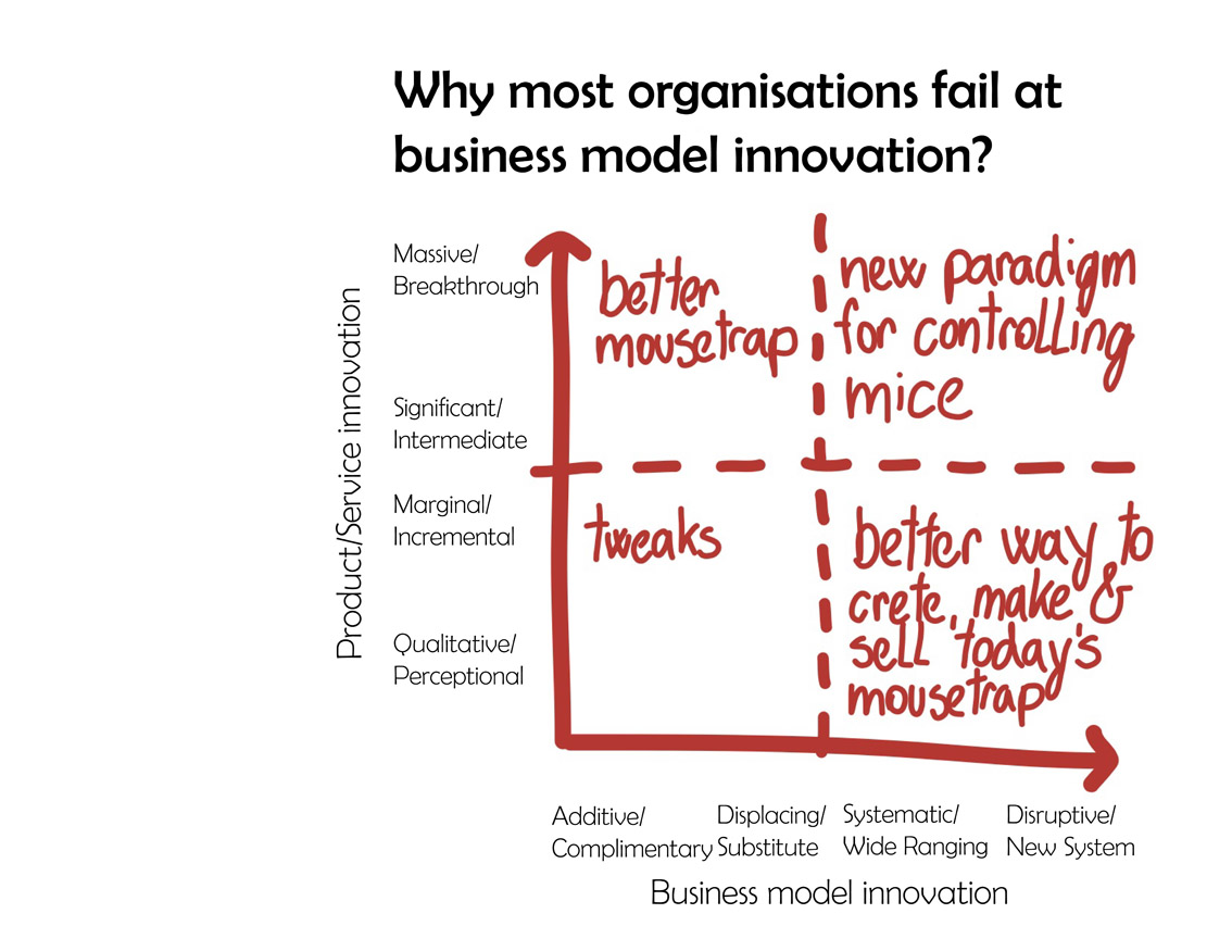 Mobile service innovation and business models pdf