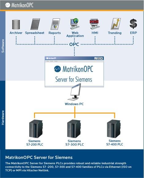 siemens snmp opc server manual