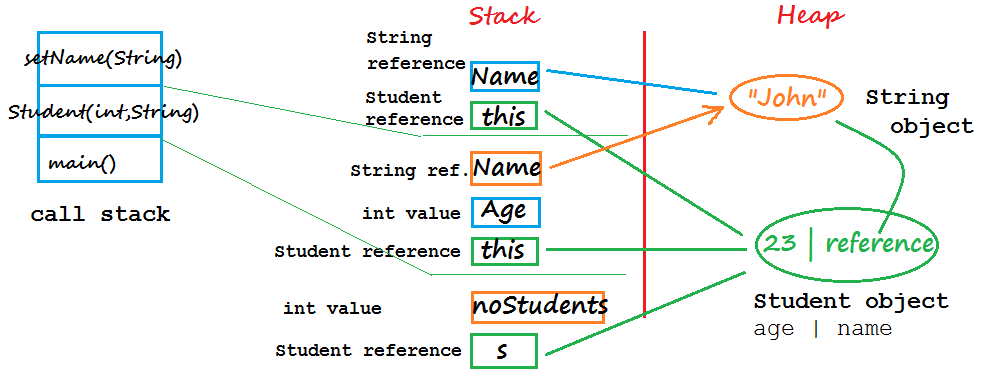 C   class how to know which object did the method