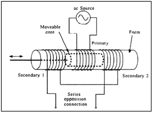 Pulse transformer working principle pdf