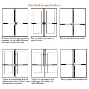 von duprin 88 parts manual
